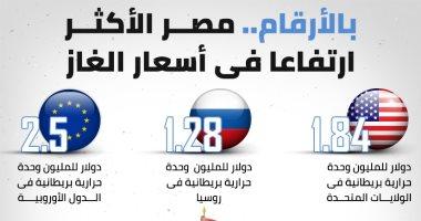بالأرقام.-مصر-الاكثر-ارتفاعا-فى-أسعار-الغاز-للصناعة