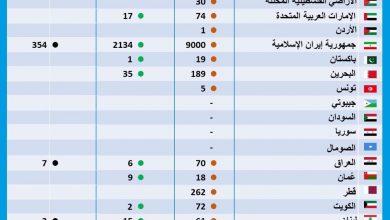 صورة قطر الأعلي إصابة بالكورونا عربياَ