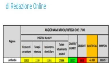 صورة وفاة 812 شخصا اليوم بفيروس كورونا بإيطاليا وعدد المصابين يتجاوز 101 الف