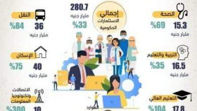 صورة نصيب 7 قطاعات من الخطة الاستثمارية الحكومية للعام المقبل