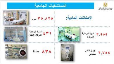 صورة المستشفيات الجامعية تطمئن المصريين وتكشف عن إمكانياتها لمواجهة فيروس كورونا