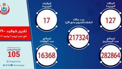 صورة الصحة: تسجيل 127 حالة إيجابية جديدة بفيروس كورونا و 17 حالة وفاة
